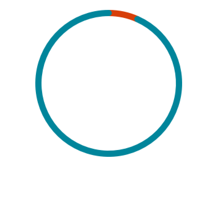 7% of Fortune 500 company CEOs are women