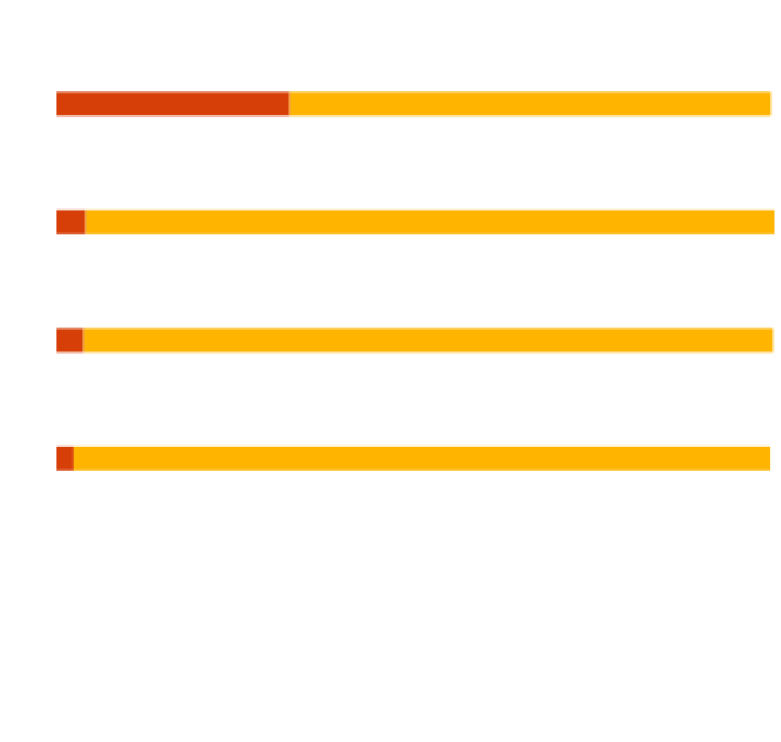 Disparity of minority women in leadership positions