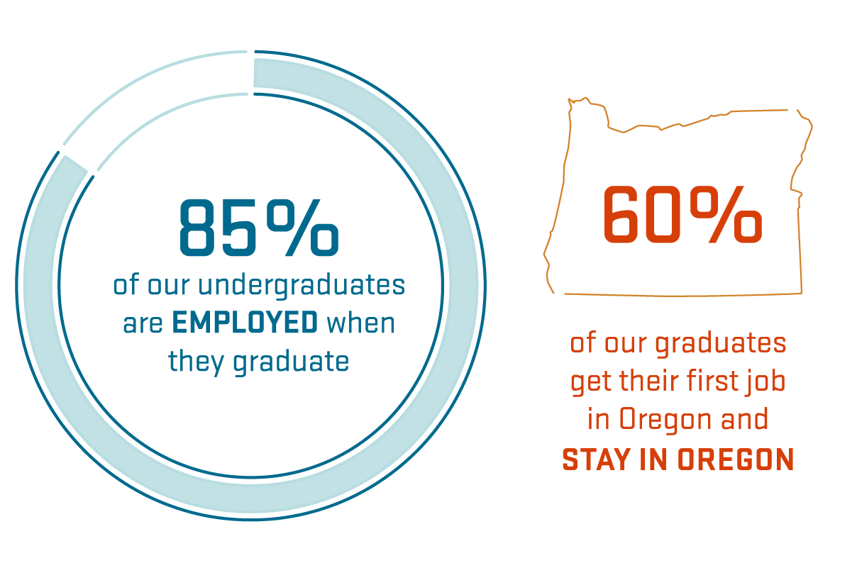 85% of COB students are employed when they graduate