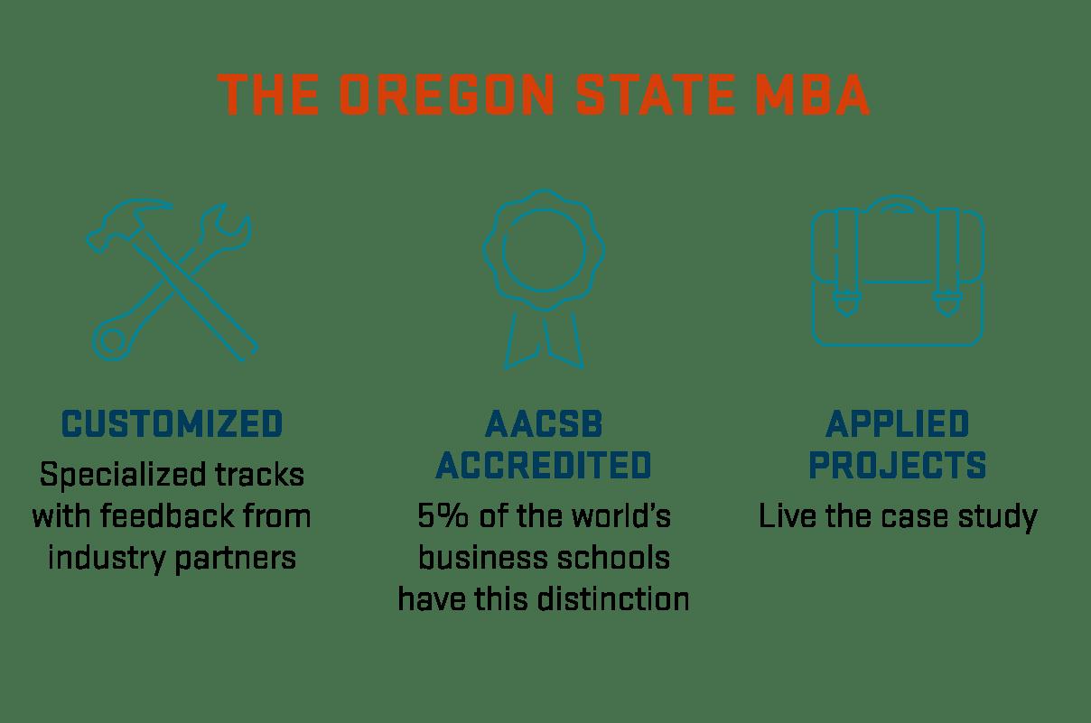 MBA graphic