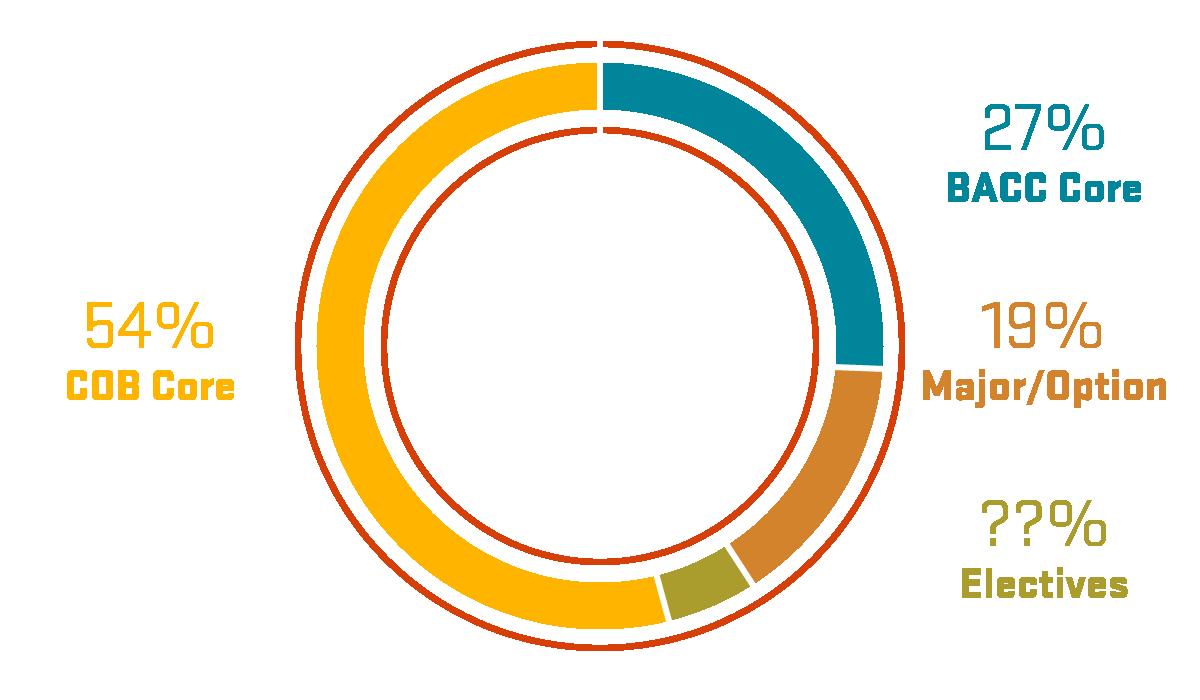 Breakdown of your credit counts